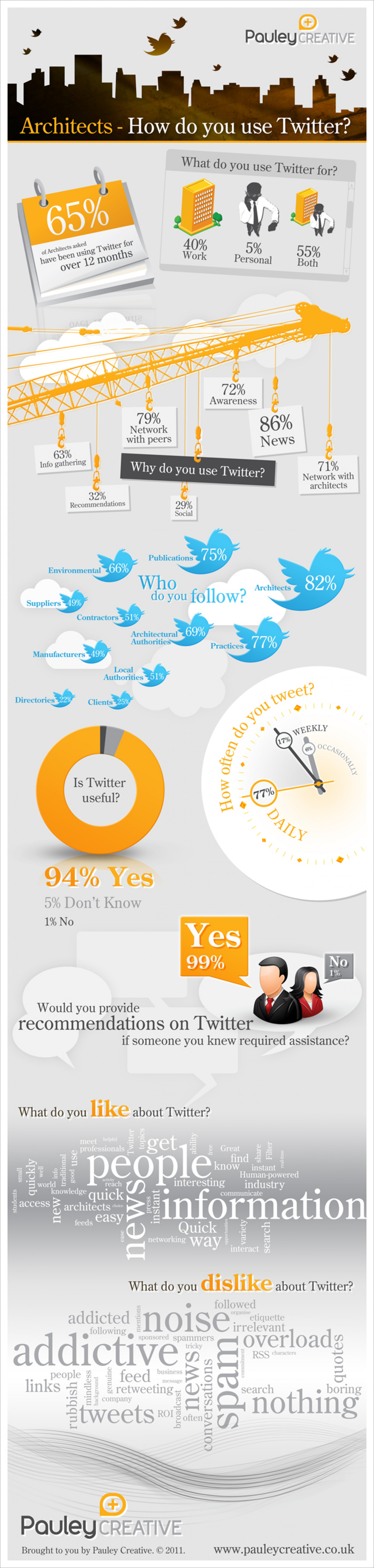 Architects: How do you use Twitter? Infographic