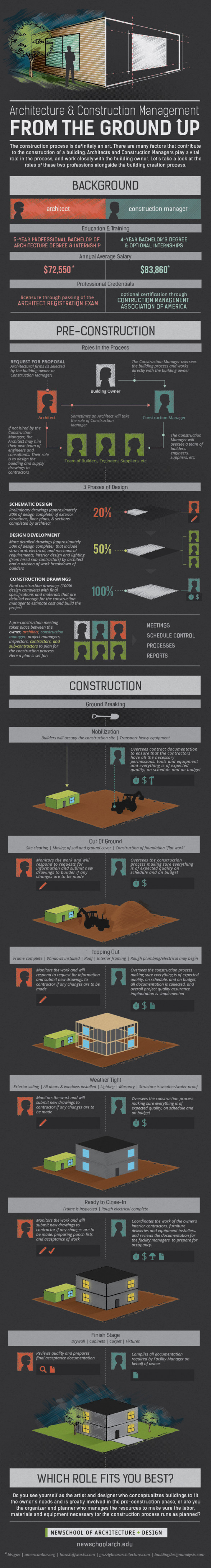 Architecture and Construction Management from the Ground Up
