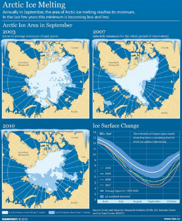 Arctic Ice Melting Infographic