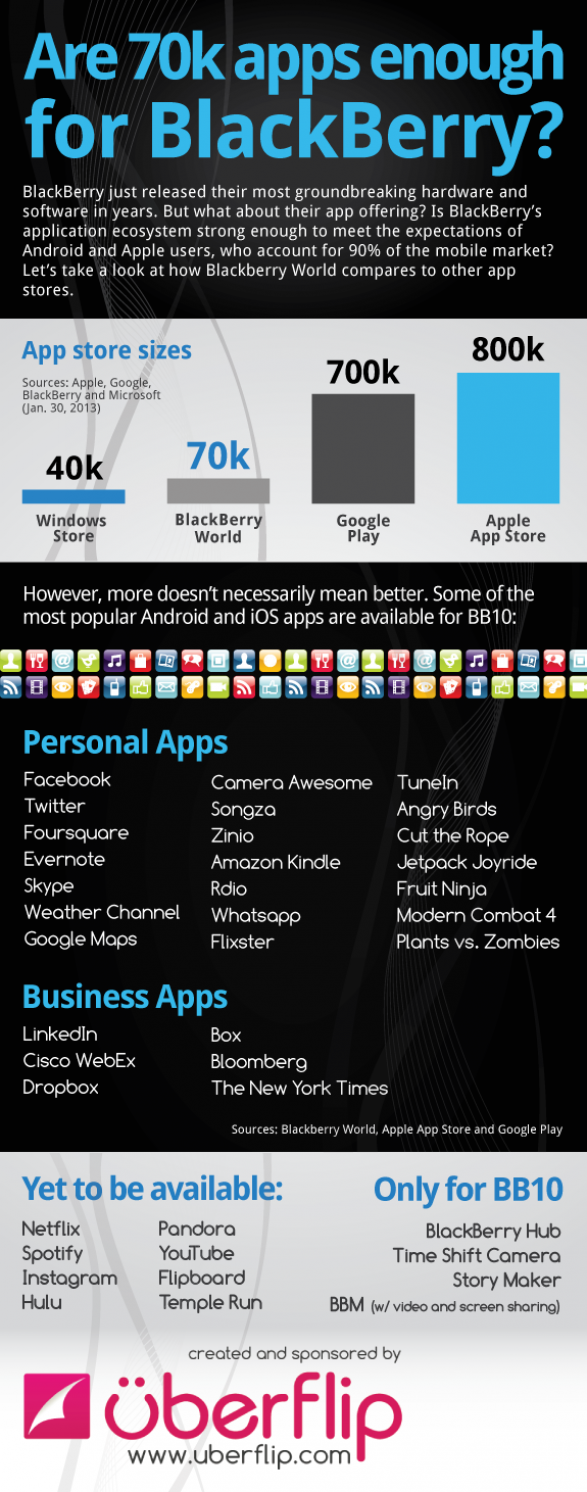 Are 70k apps enough for BlackBerry?