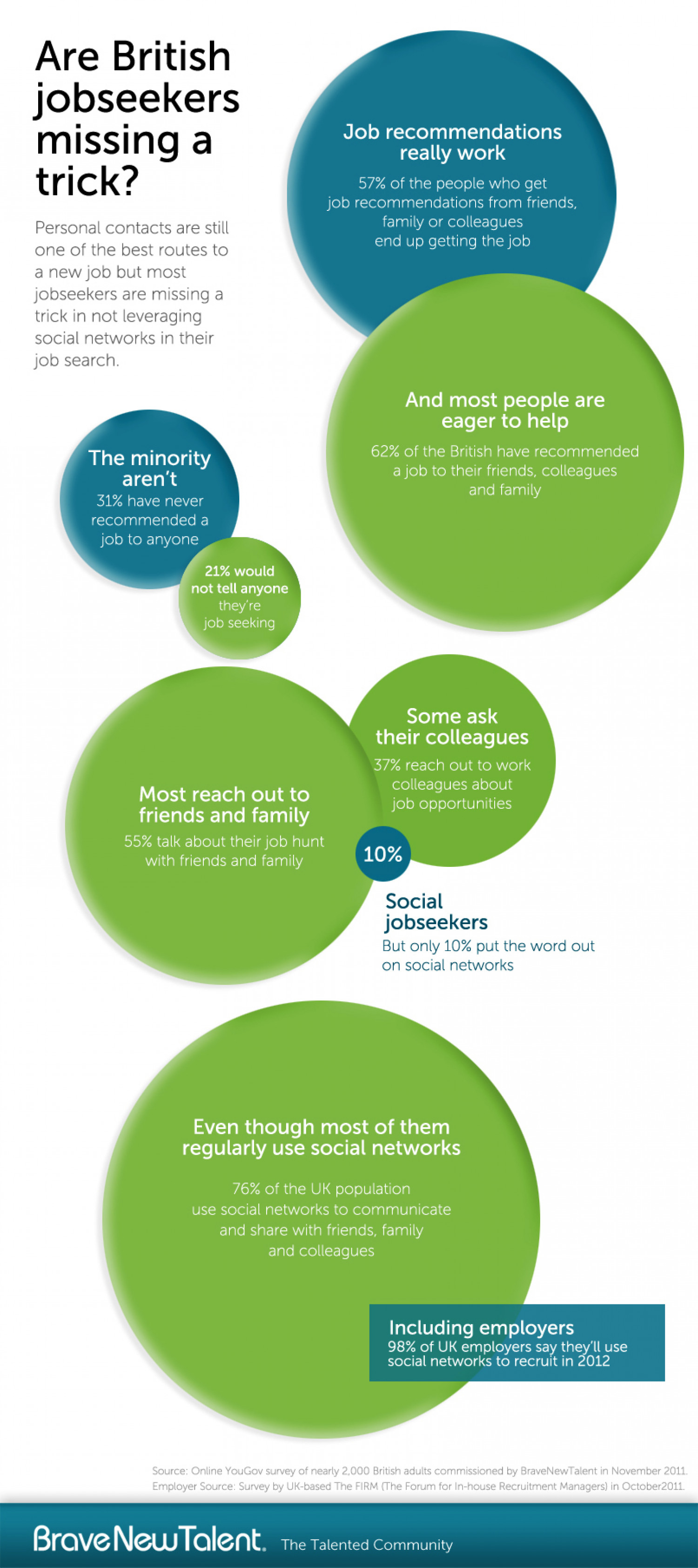 Are British jobseekers missing a trick? Infographic