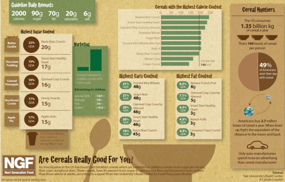 Are Cereals Really Good For You?