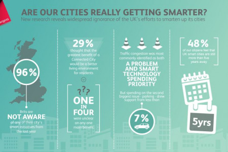 Are cities really getting smarter? Infographic