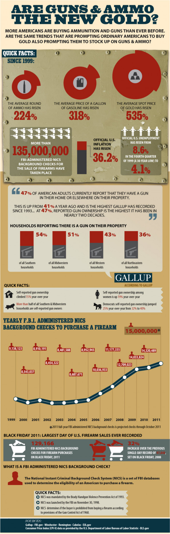 Are Guns & Ammo The New Gold? Infographic