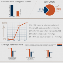 Are Internships Overrated? Infographic