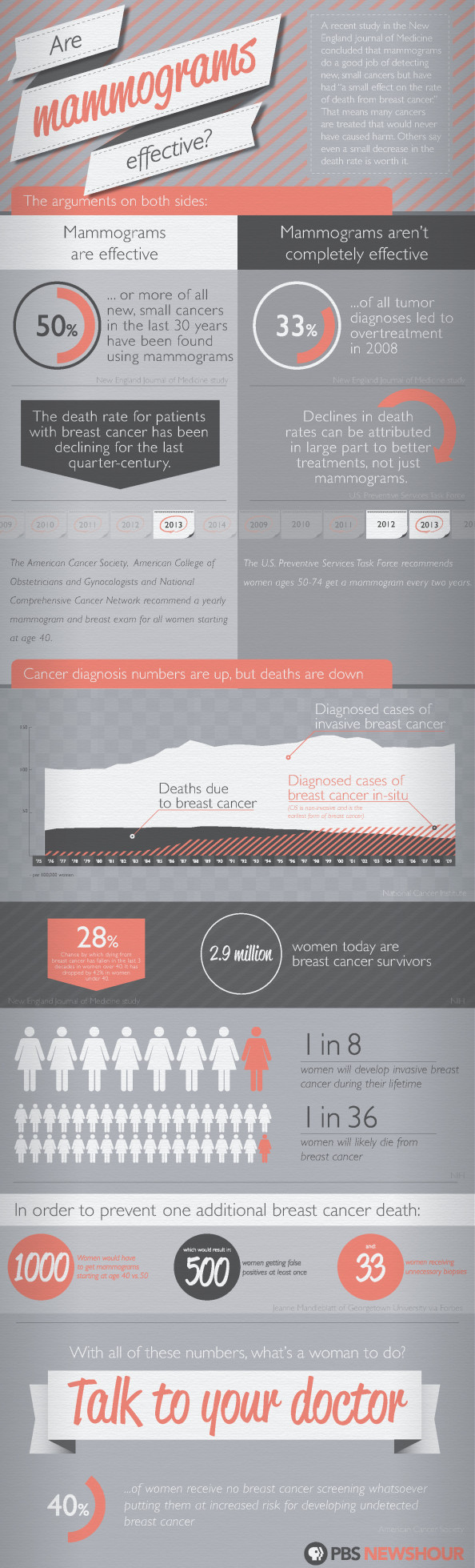 Are Mammograms Effective? Infographic