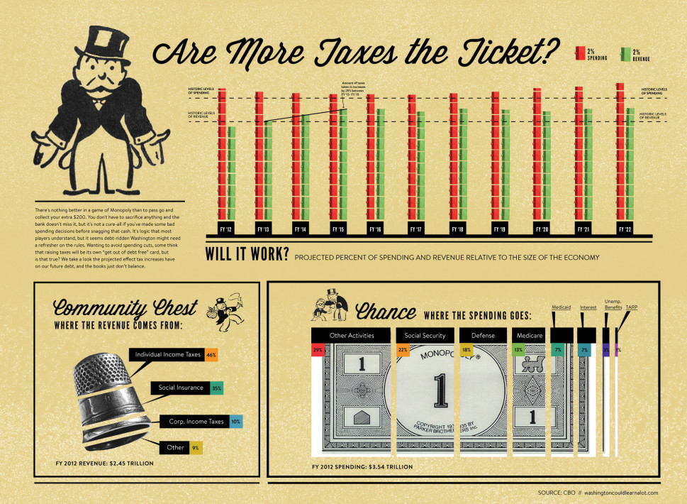 Are More Taxes the Ticket? Infographic