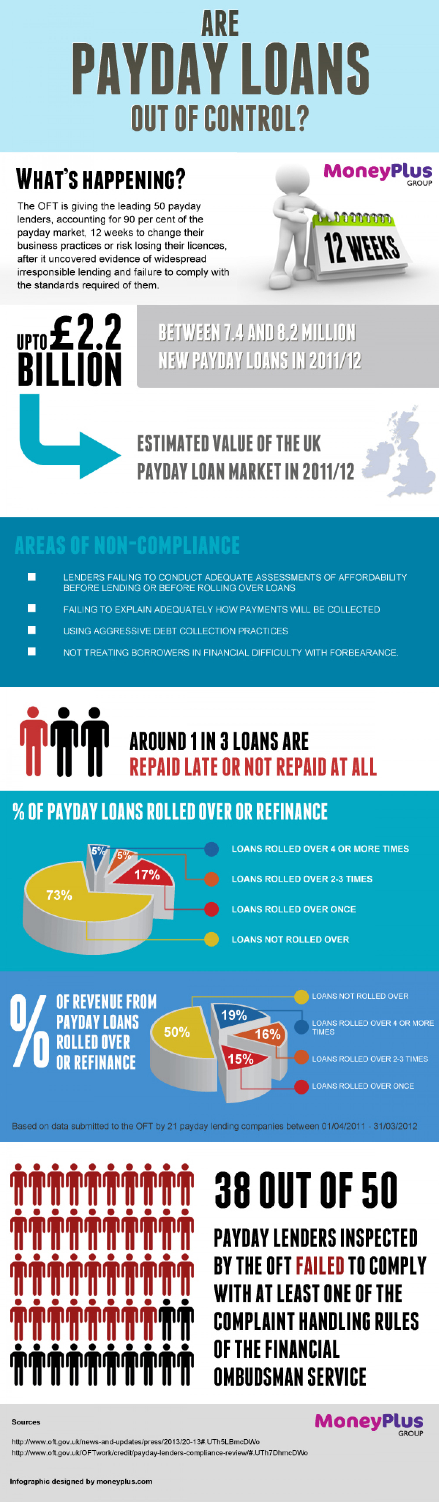 Are Payday Loans Out Of Control? Infographic