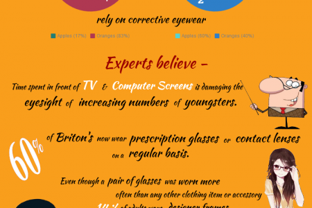 Are Screens Making Your Eyes Weaker? Infographic
