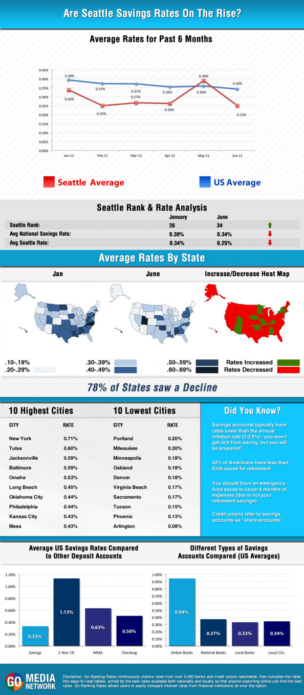 Are Seattle Savings Rates On the Rise Infographic