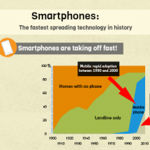 Are smartphones the fastest-spreading technology in history? Infographic