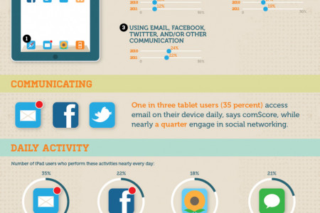 Are Tablets Taking Over Infographic