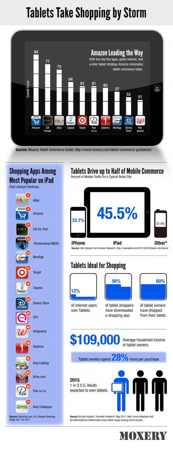 Are Tablets The Future Of Shopping? Infographic