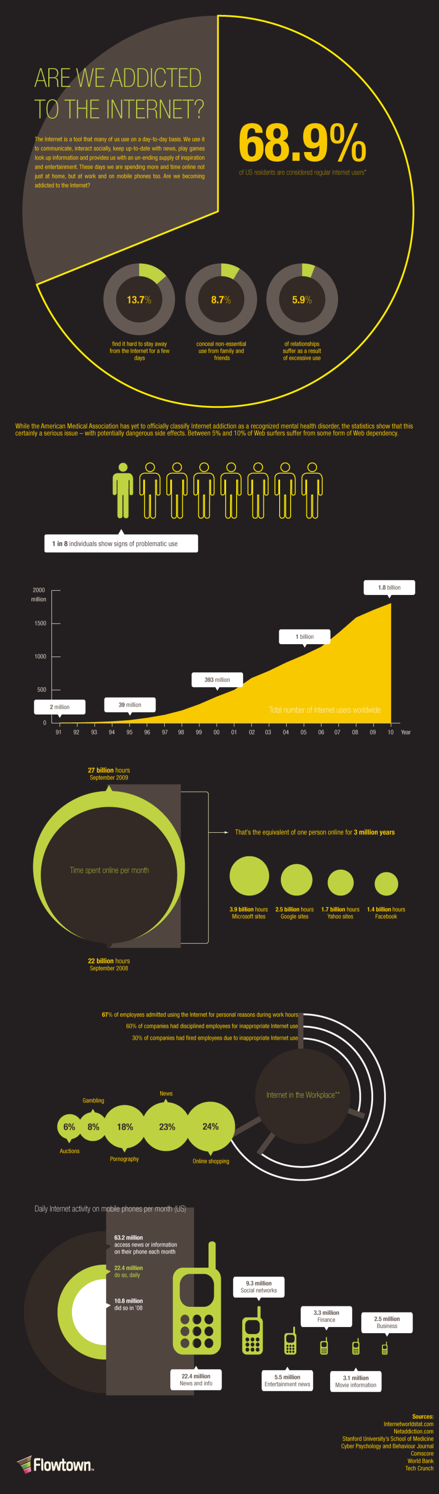 Are We Addicted To the Internet? Infographic