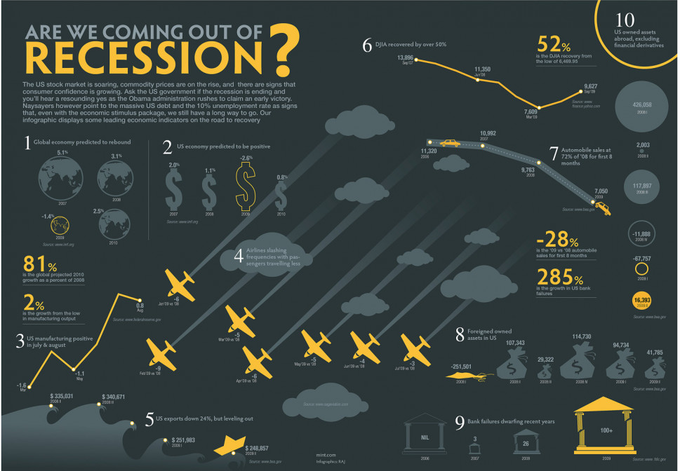 Are we Coming out of the Recession? Infographic