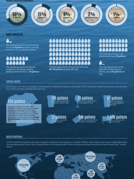 The Path To Peak Water? Infographic