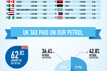 Are We Paying Too Much At The Petrol Pump? Infographic