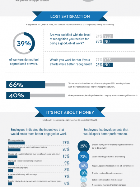 Are We Slackers? Infographic