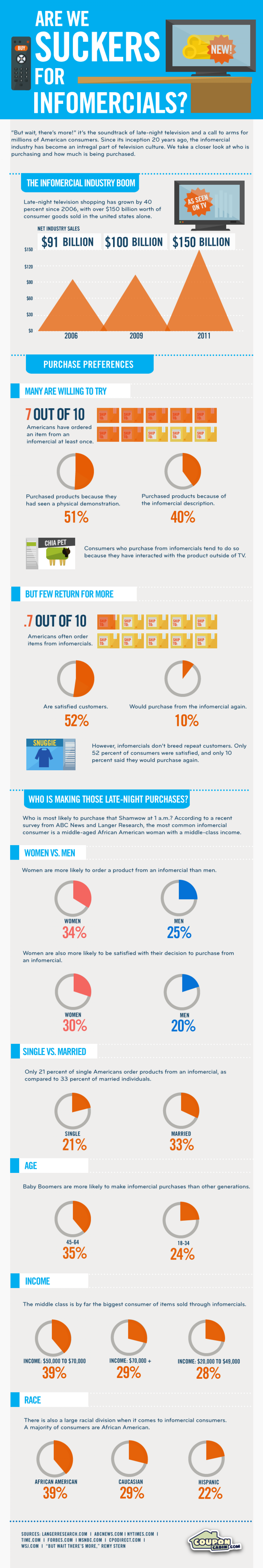 Are We Suckers for Infomercials? Infographic