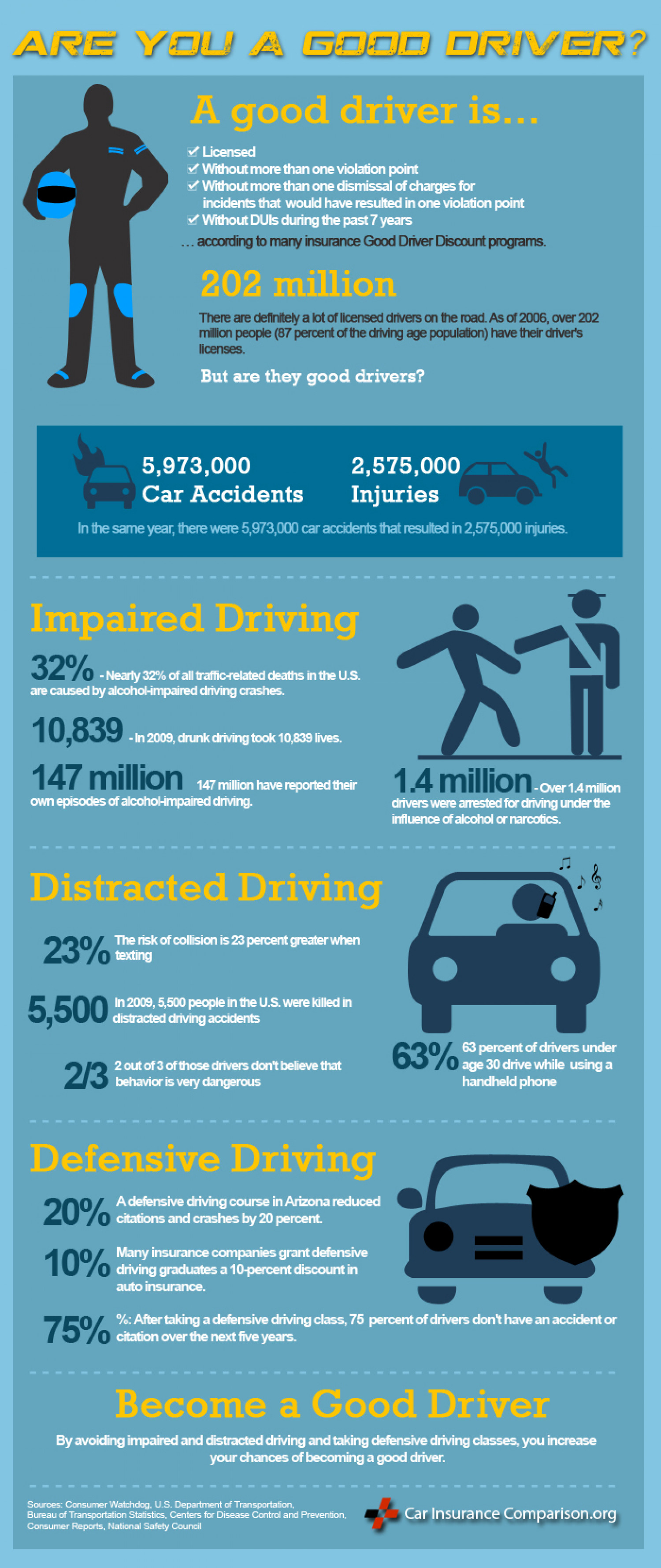 Are You a Good Driver? Infographic