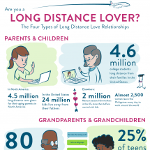 Are You a Long Distance Lover? Infographic