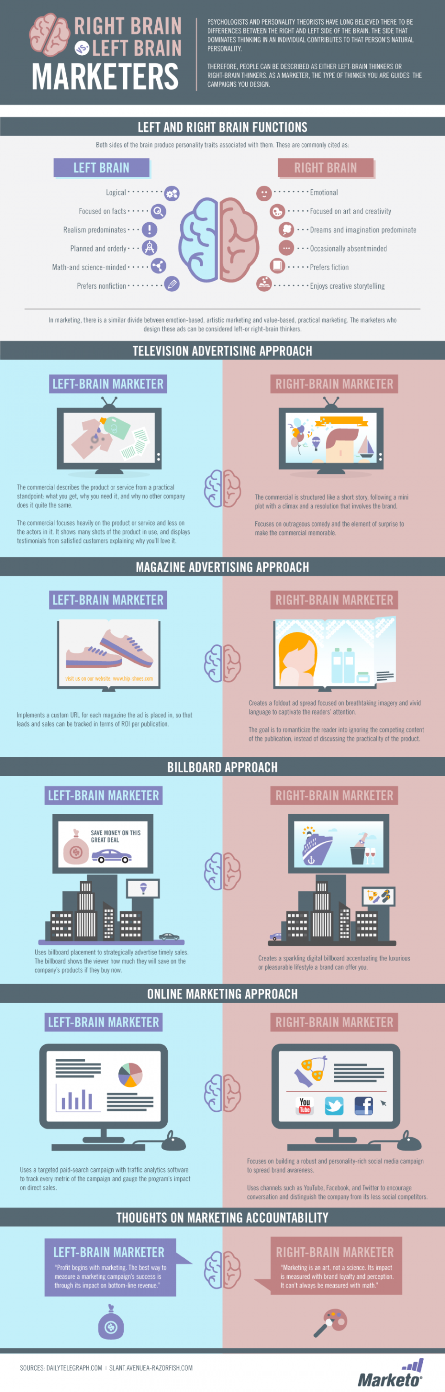 Are you a Right-Brain or a Left-Brain Marketer? Infographic