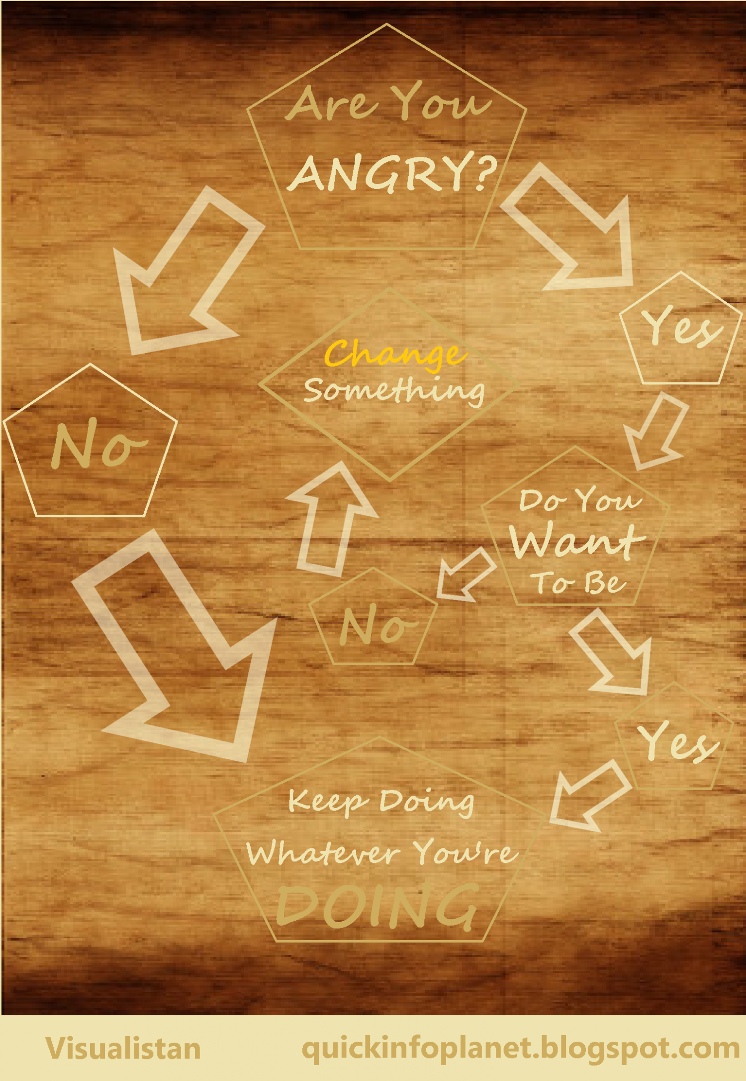 Are You Angry Infographic
