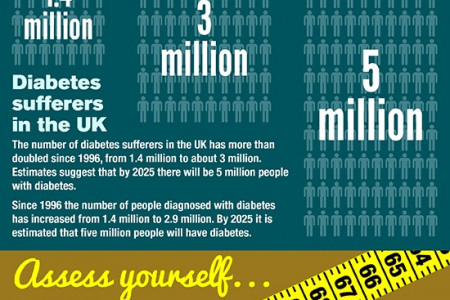 Are you at risk of type 2 diabetes? Infographic