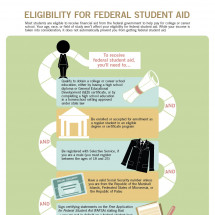 Are You Eligible for Federal Student Aid? Infographic