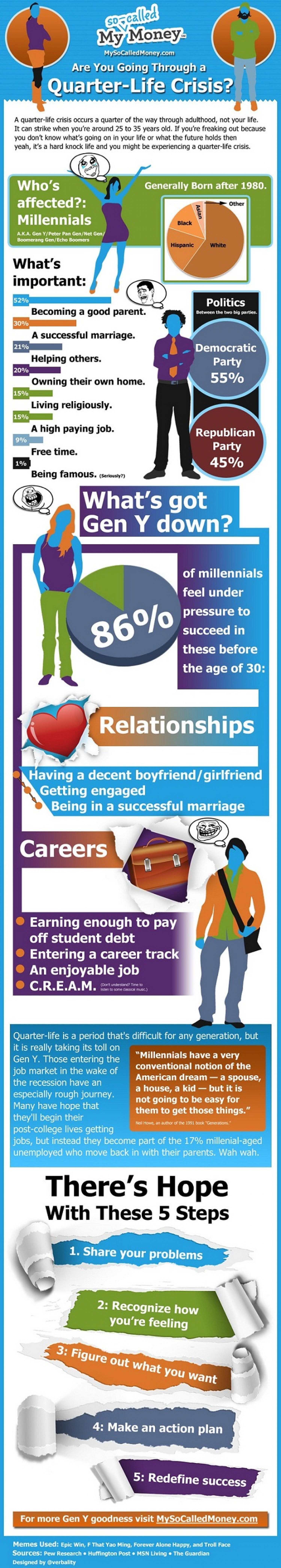 Are You Going Through a Quarter-Life Crisis? Infographic