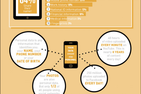 Are You in Control of Your Data Personal Data?  Infographic