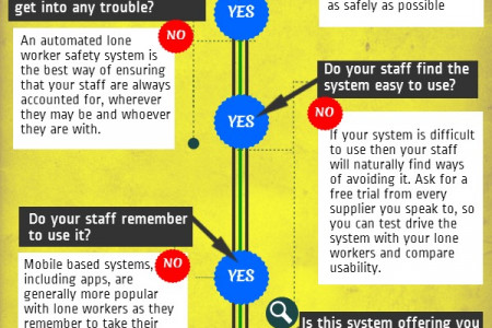 Are You Lone Worker Safety Savvy? Infographic