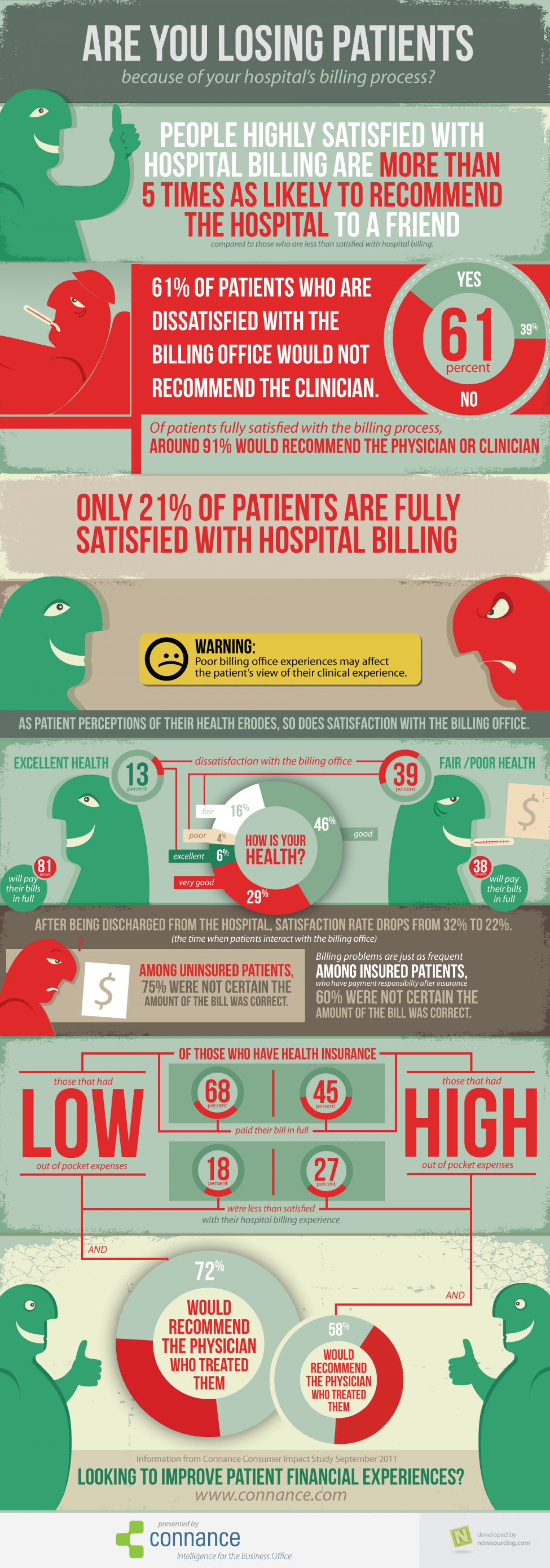 Are You Losing Patients? Infographic