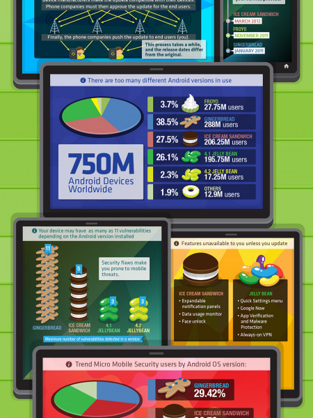 Are You Missing Out On Your Android Device? Infographic