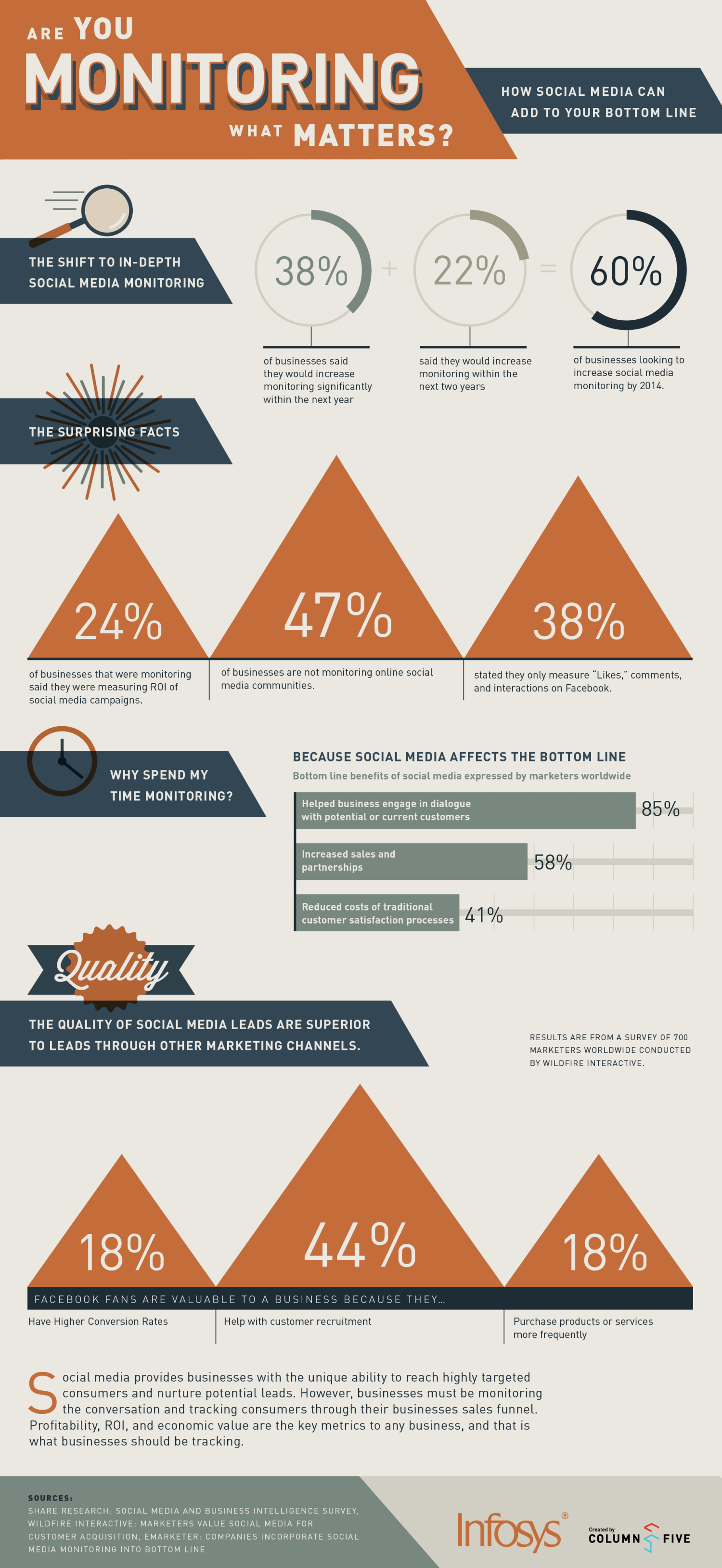 Are You Monitoring What Matters? Infographic