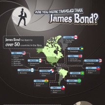 Are You More Travelled Than James Bond? Infographic