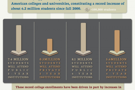 Are you on the Fence About Continuing Your Education? Infographic