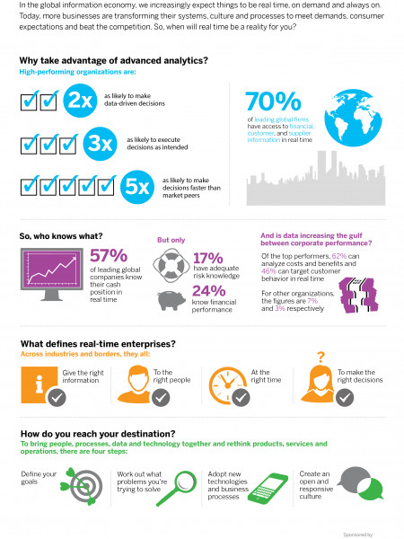 Are You on The Road to Real Time? Infographic