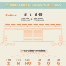 Are You Ready to Visit Model Train Museums  Infographic