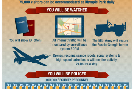 Are you safe in Sochi? Infographic