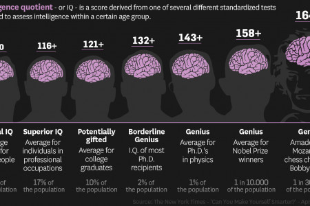 Are you smarter than average? Infographic