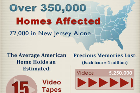 Are Your Memories Safe? Infographic