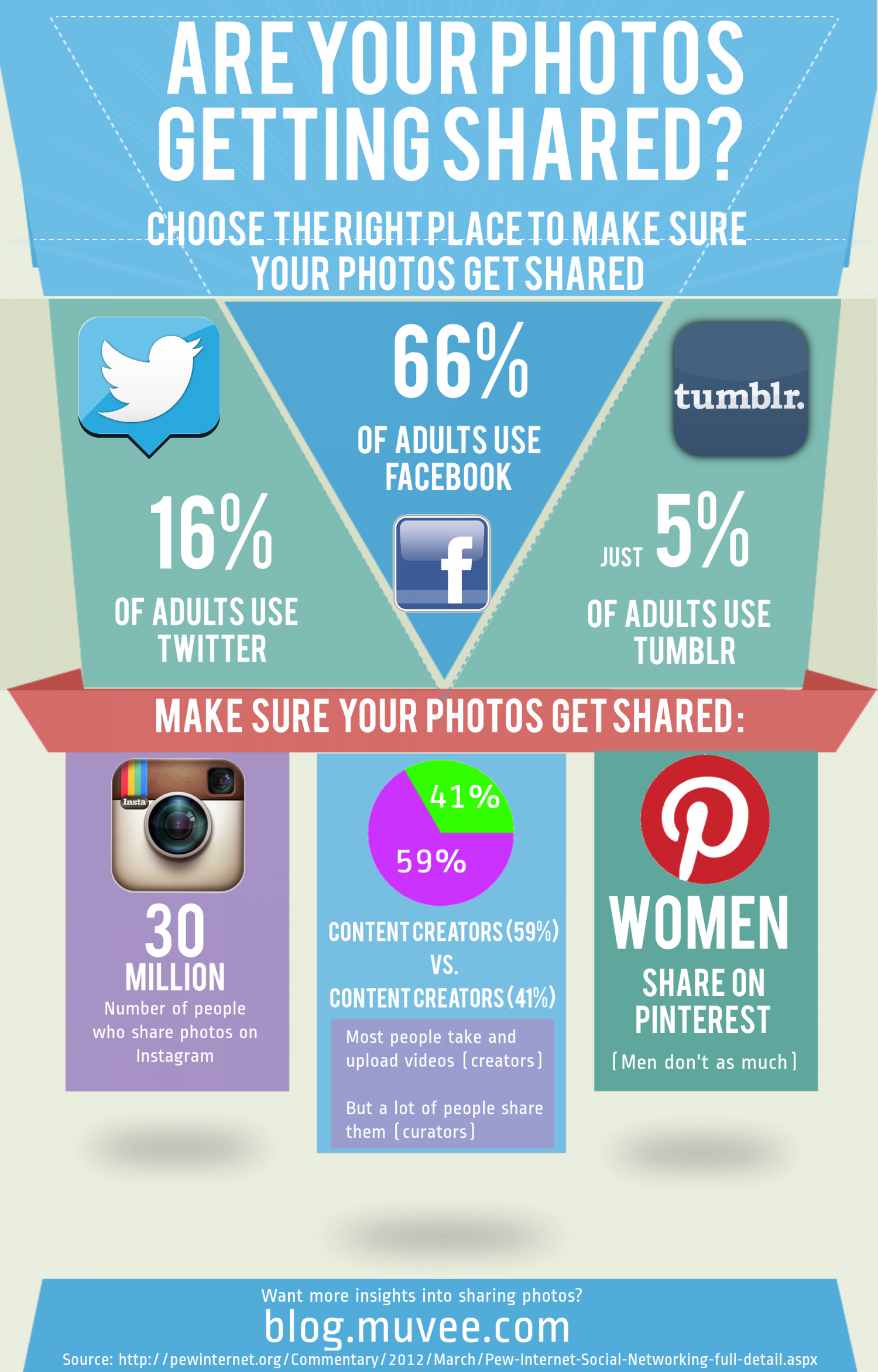 Are your photos getting shared? Infographic