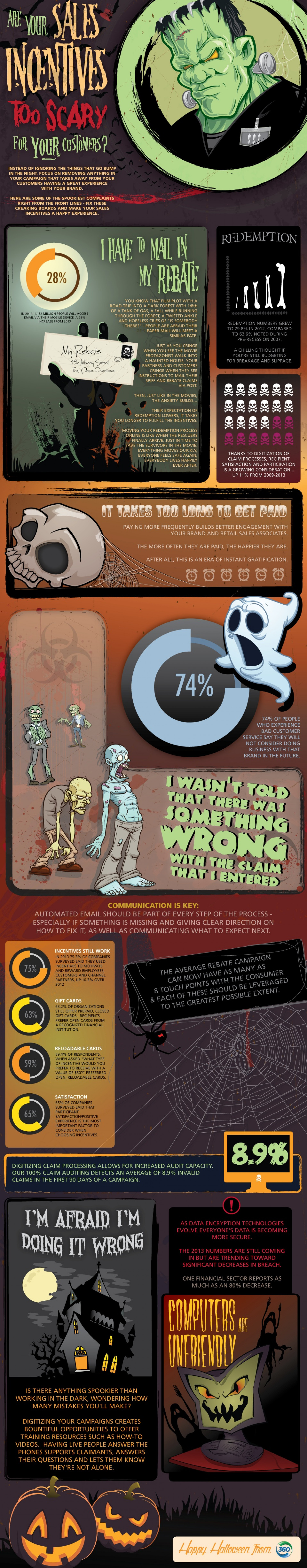 Are Your Sales Incentives Too Scary For Your Customers? Infographic