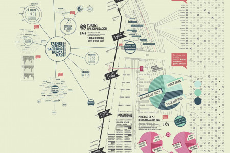Argentina's Trains Information Architecture  Infographic