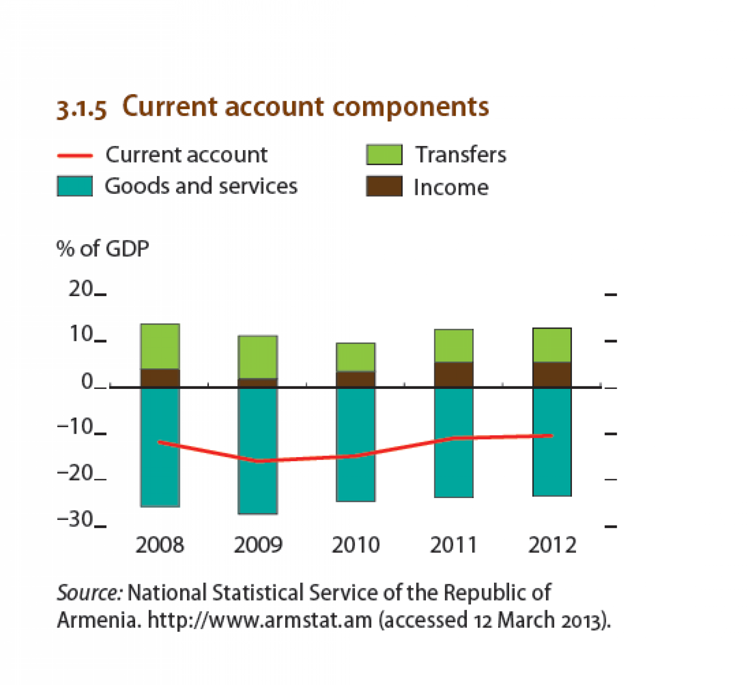 ARMENIA : current account components Infographic