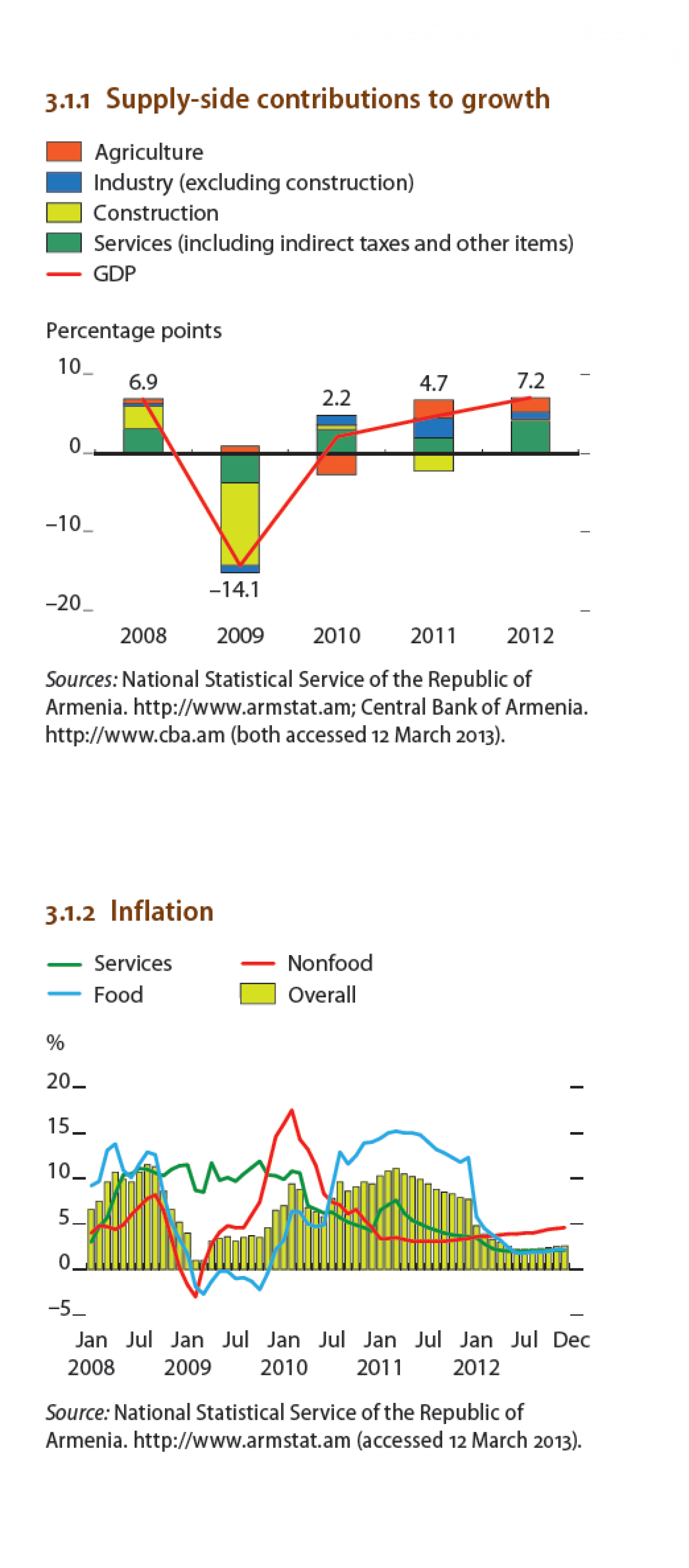 Armenia : Supply side contributions to growth, Inflation Infographic