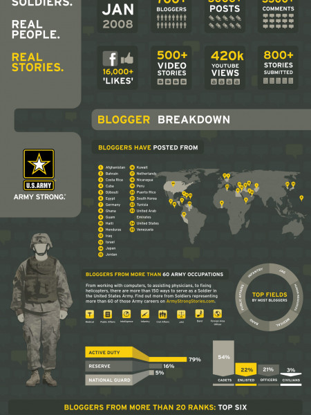 Army Strong Stories Infographic