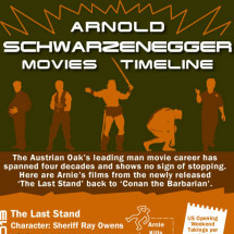 Arnold Schwarzenegger Movie Timeline Infographic