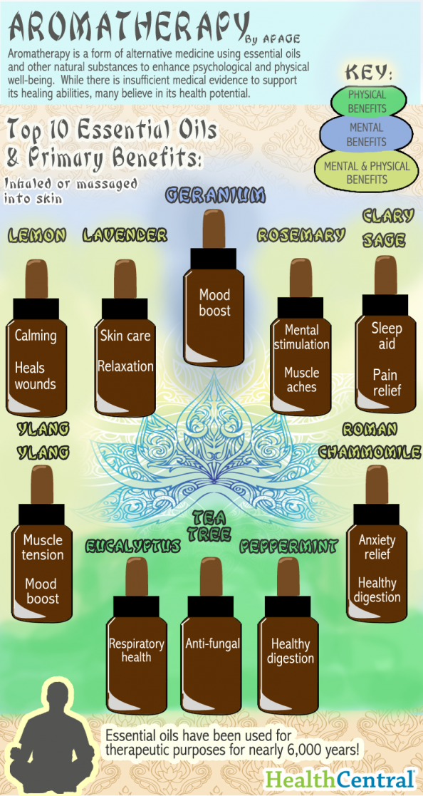 Aromatherapy Infographic Infographic